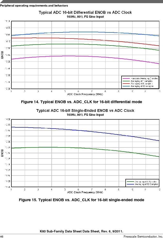 MK60DN512ZVMD10 ,Freescale Semiconductor厂商,IC ARM CORTEX MCU 512KB 144BGA, MK60DN512ZVMD10 datasheet预览  第46页