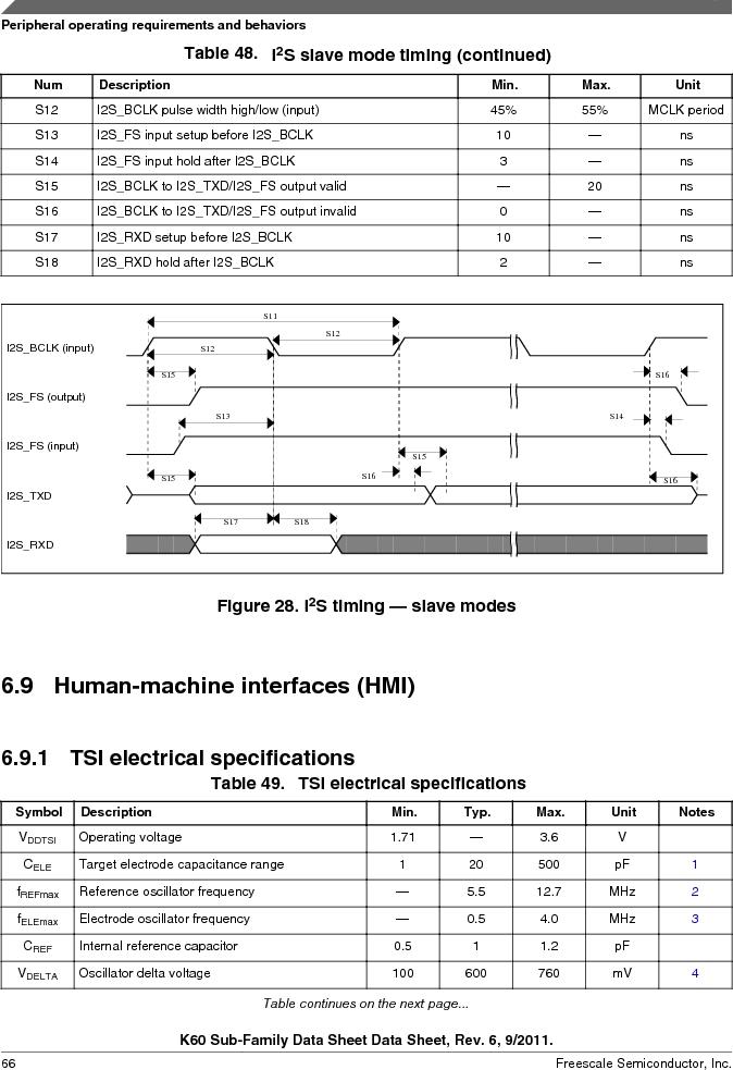 MK60DN512ZVMD10 ,Freescale Semiconductor厂商,IC ARM CORTEX MCU 512KB 144BGA, MK60DN512ZVMD10 datasheet预览  第66页
