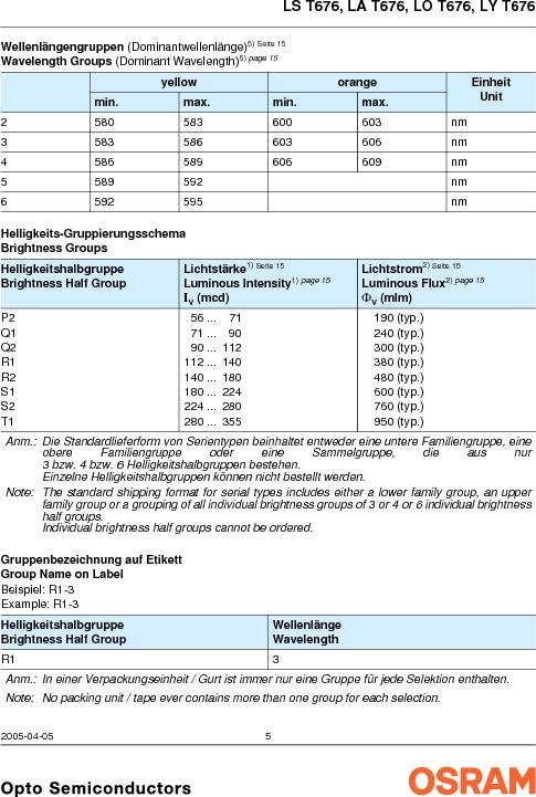 LY G67B-ABCA-26-1-Z ,OSRAM Opto Semiconductors Inc厂商,LED 587NM YELLOW CLEAR 6PLCC, LY G67B-ABCA-26-1-Z datasheet预览  第5页