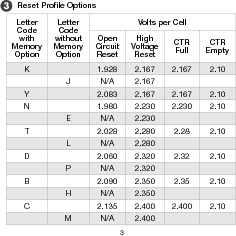 906T24BNMAO ,Curtis Instruments Inc厂商,METER BATTERY VOLTAGE 24VDC OEM, 906T24BNMAO datasheet预览  第6页