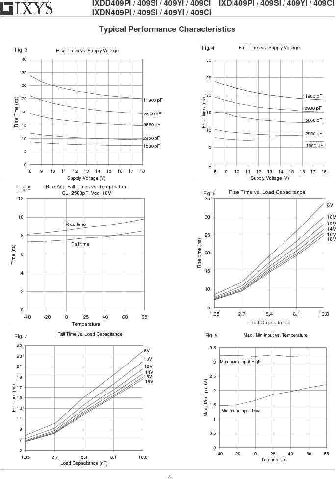 IXDD409CI ,IXYS厂商,IC MOSFET DRVR 9A LOSIDE TO220-5, IXDD409CI datasheet预览  第4页
