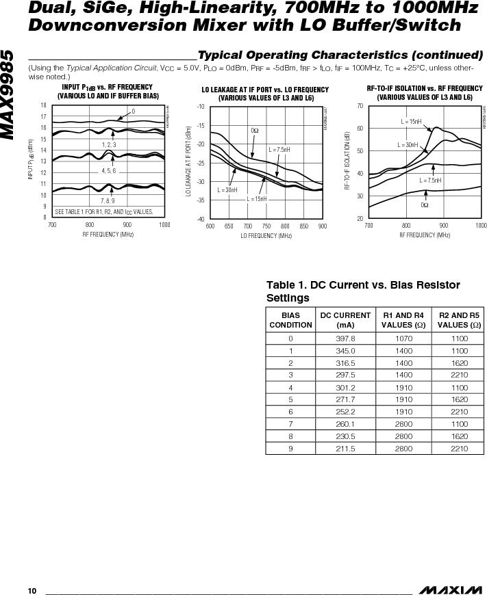 MAX9985ETX+T ,Maxim Integrated厂商,Up-Down Converters SiGe 700-1000MHz Downconversion Mixer, MAX9985ETX+T datasheet预览  第10页