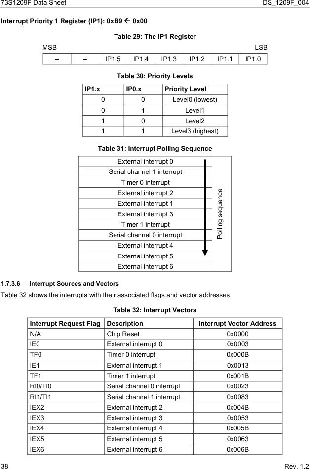 73S1209F-68IM/F/P ,Maxim Integrated厂商,IC SMART CARD READER PROG 68-QFN, 73S1209F-68IM/F/P datasheet预览  第38页