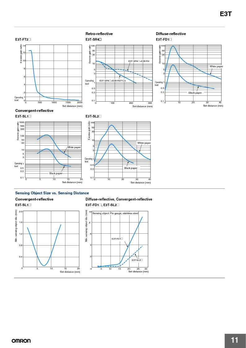 E3T-ST22 2M ,Omron厂商,PHOTOELECTRIC, E3T-ST22 2M datasheet预览  第11页
