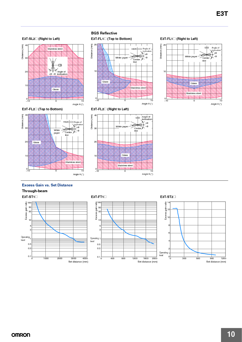 E3T-ST22 2M ,Omron厂商,PHOTOELECTRIC, E3T-ST22 2M datasheet预览  第10页