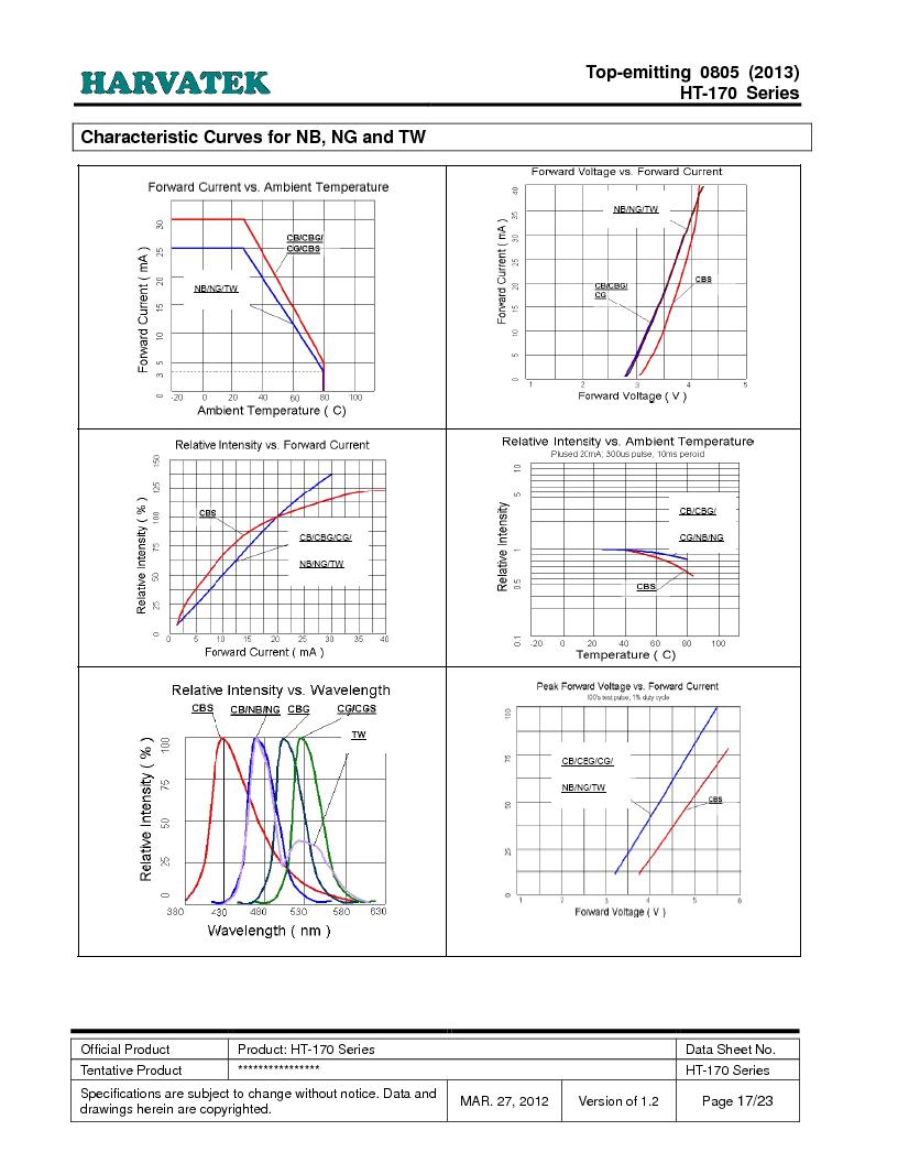 HT-170TW-5510 ,Harvatek International厂商,Standard LED - SMD White InGaN 220mcd 20mA, HT-170TW-5510 datasheet预览  第17页