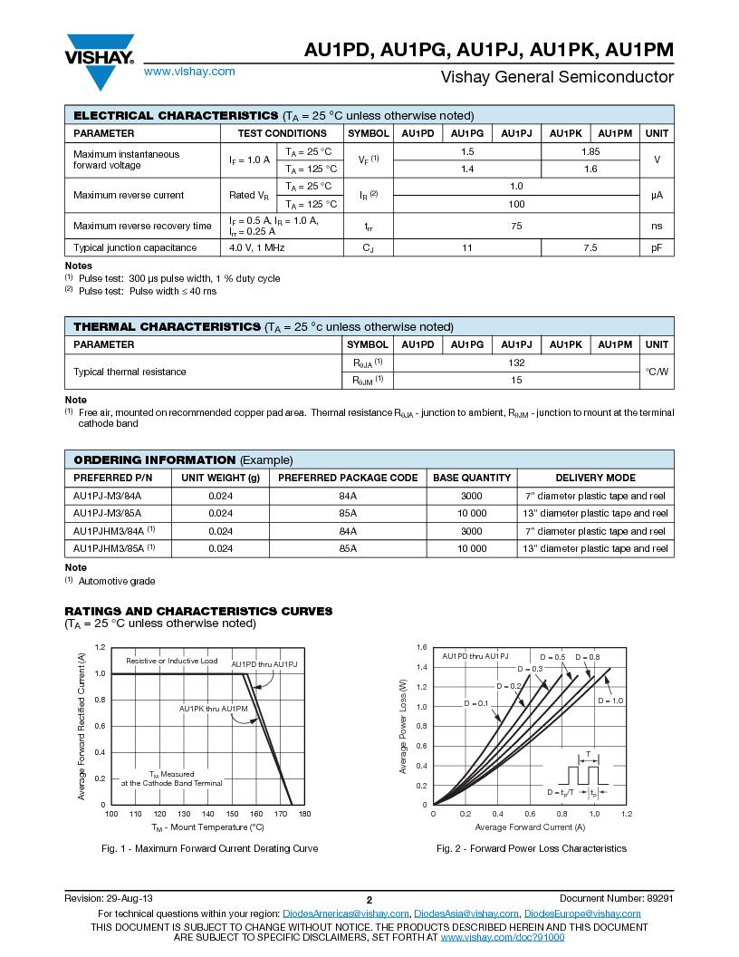 AU1PK-M3/84A ,Vishay Semiconductors厂商,Rectifiers 1A 800V Ultrafast, AU1PK-M3/84A datasheet预览  第2页