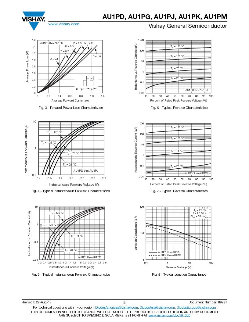 AU1PK-M3/84A ,Vishay Semiconductors厂商,Rectifiers 1A 800V Ultrafast, AU1PK-M3/84A datasheet预览  第3页