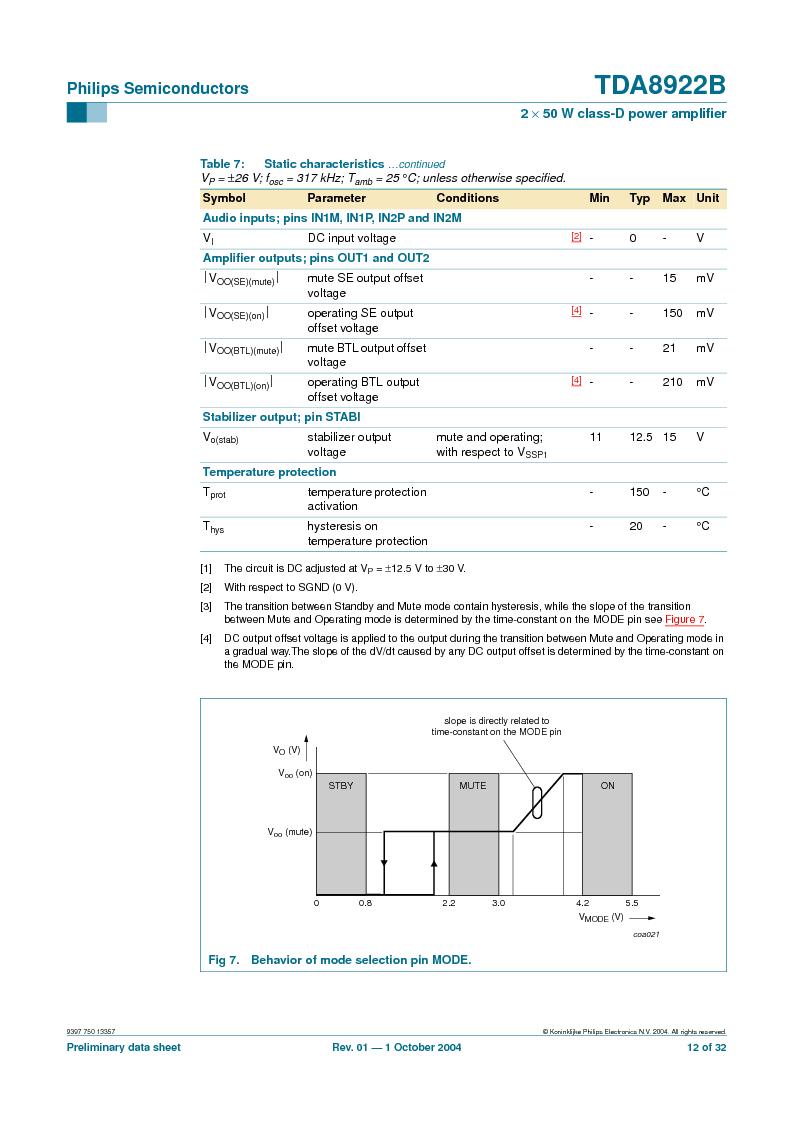 TDA8922BTH/N2,118 ,NXP Semiconductors厂商,Audio Amplifiers 2X50W CLASSD PWR AMP, TDA8922BTH/N2,118 datasheet预览  第12页