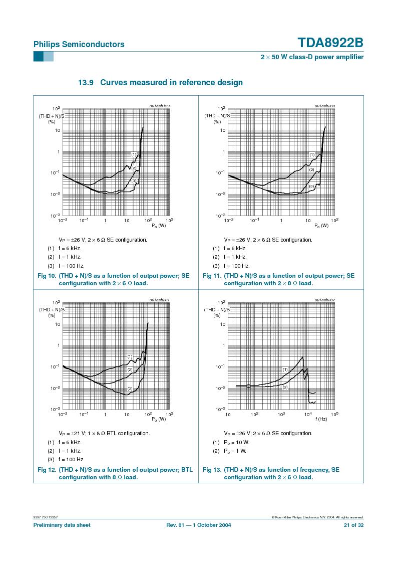 TDA8922BTH/N2,118 ,NXP Semiconductors厂商,Audio Amplifiers 2X50W CLASSD PWR AMP, TDA8922BTH/N2,118 datasheet预览  第21页