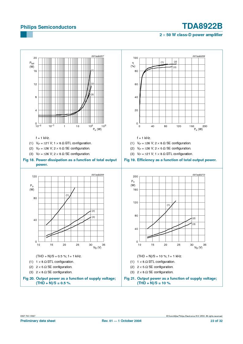 TDA8922BTH/N2,118 ,NXP Semiconductors厂商,Audio Amplifiers 2X50W CLASSD PWR AMP, TDA8922BTH/N2,118 datasheet预览  第23页