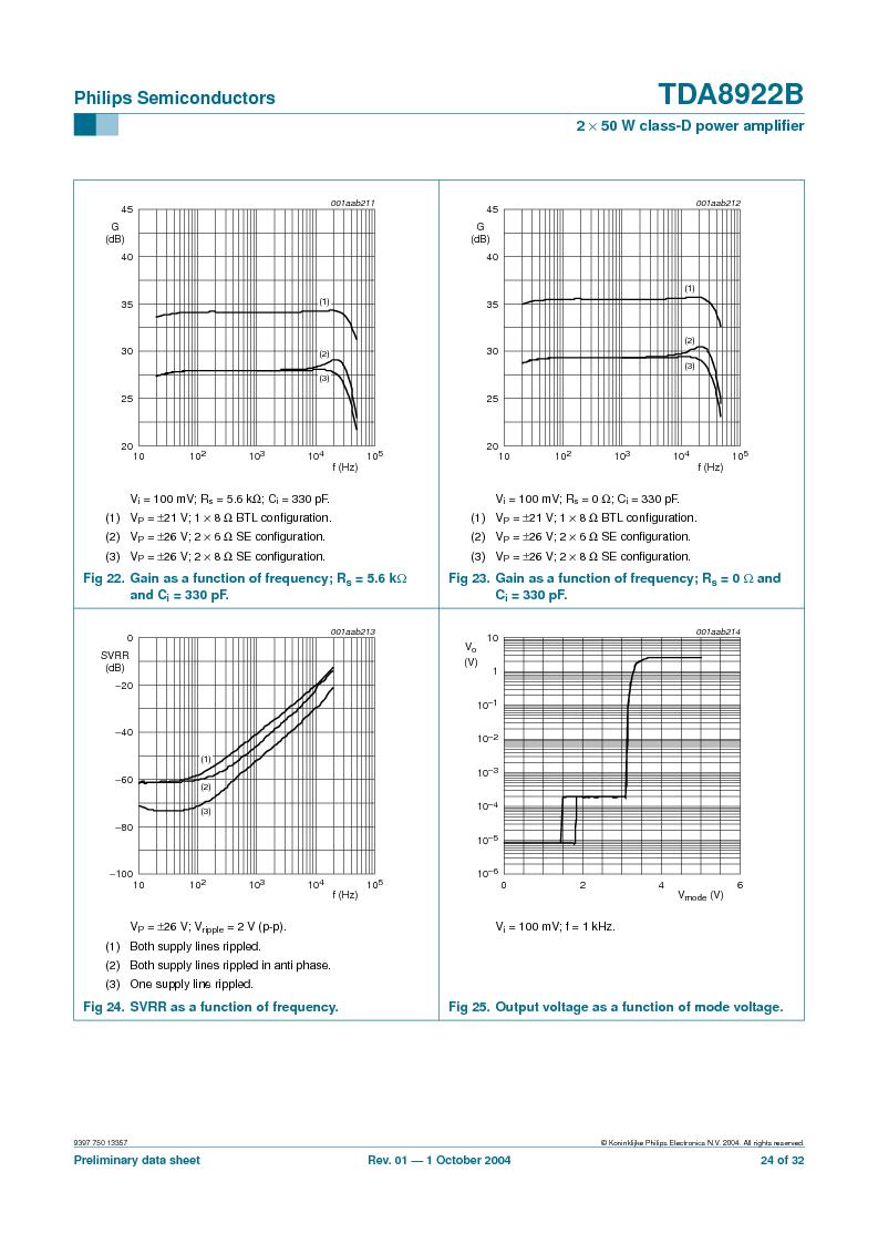 TDA8922BTH/N2,118 ,NXP Semiconductors厂商,Audio Amplifiers 2X50W CLASSD PWR AMP, TDA8922BTH/N2,118 datasheet预览  第24页