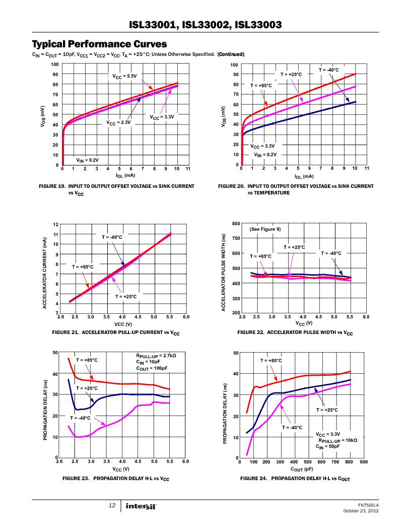 ISL33002IUZ-T ,Intersil厂商,IC BUS BUFF HOTSWAP 2WR 8MSOP, ISL33002IUZ-T datasheet预览  第12页