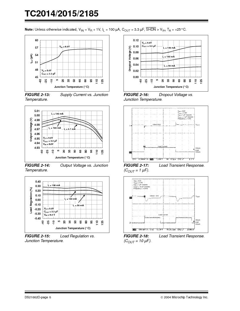 TC2015-2.8VCTTR ,Microchip Technology厂商,IC REG LDO 2.8V .1A SOT23A-5, TC2015-2.8VCTTR datasheet预览  第6页