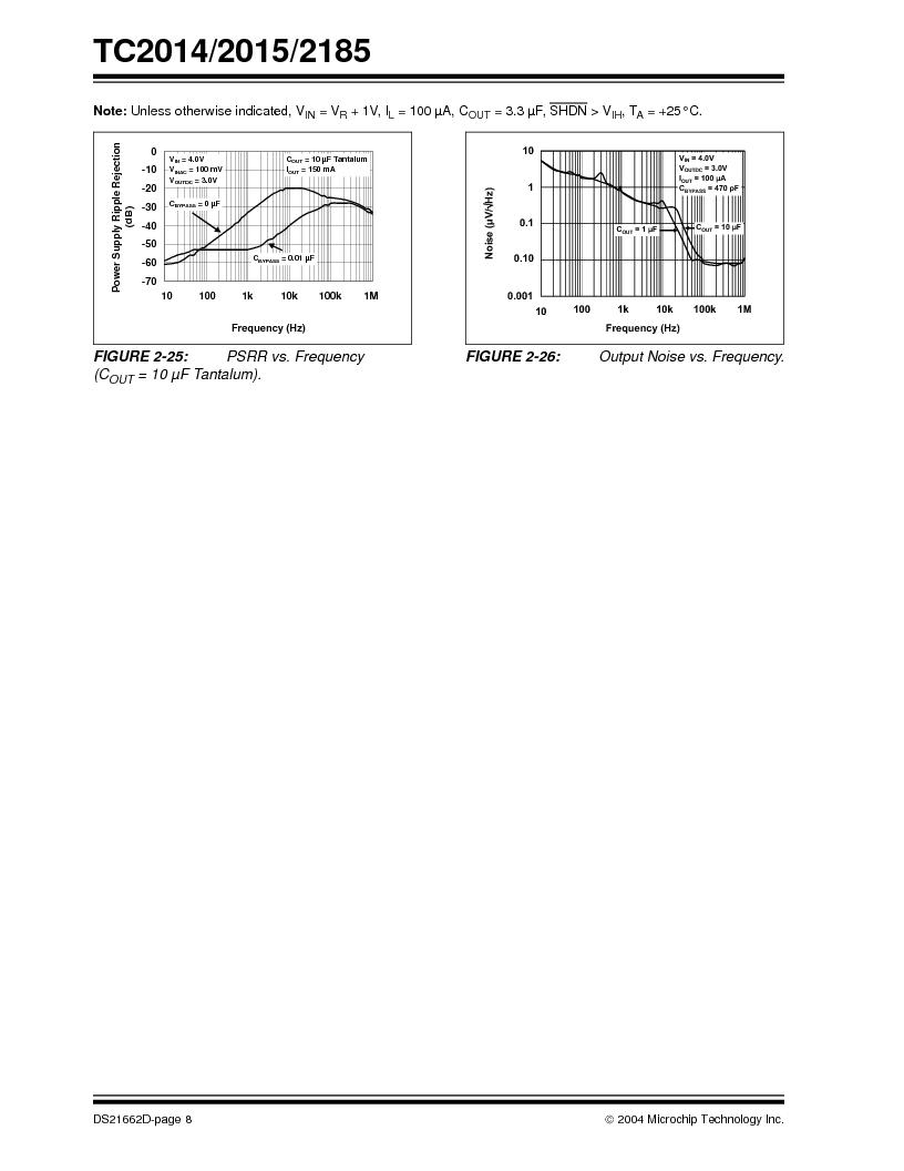 TC2015-2.8VCTTR ,Microchip Technology厂商,IC REG LDO 2.8V .1A SOT23A-5, TC2015-2.8VCTTR datasheet预览  第8页