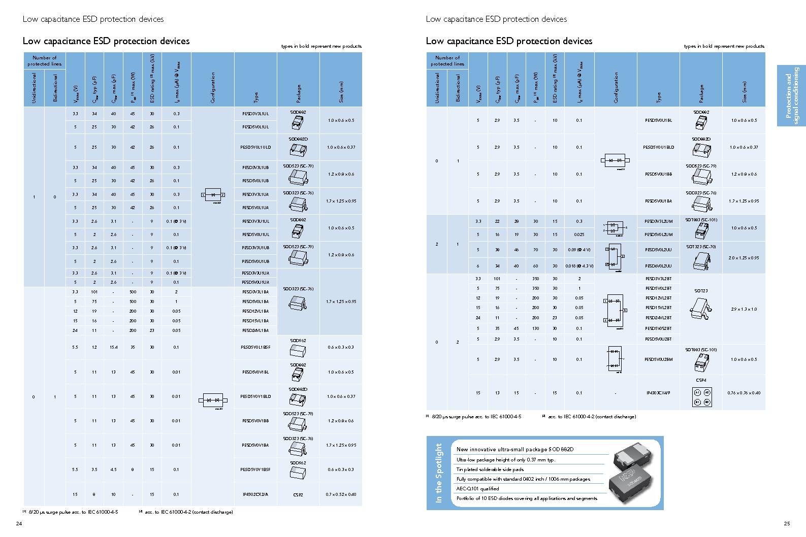 PEMI8QFN/HK,132 ,NXP Semiconductors厂商,IC RC FILTER NETWORK 8CH 16HXSON, PEMI8QFN/HK,132 datasheet预览  第14页
