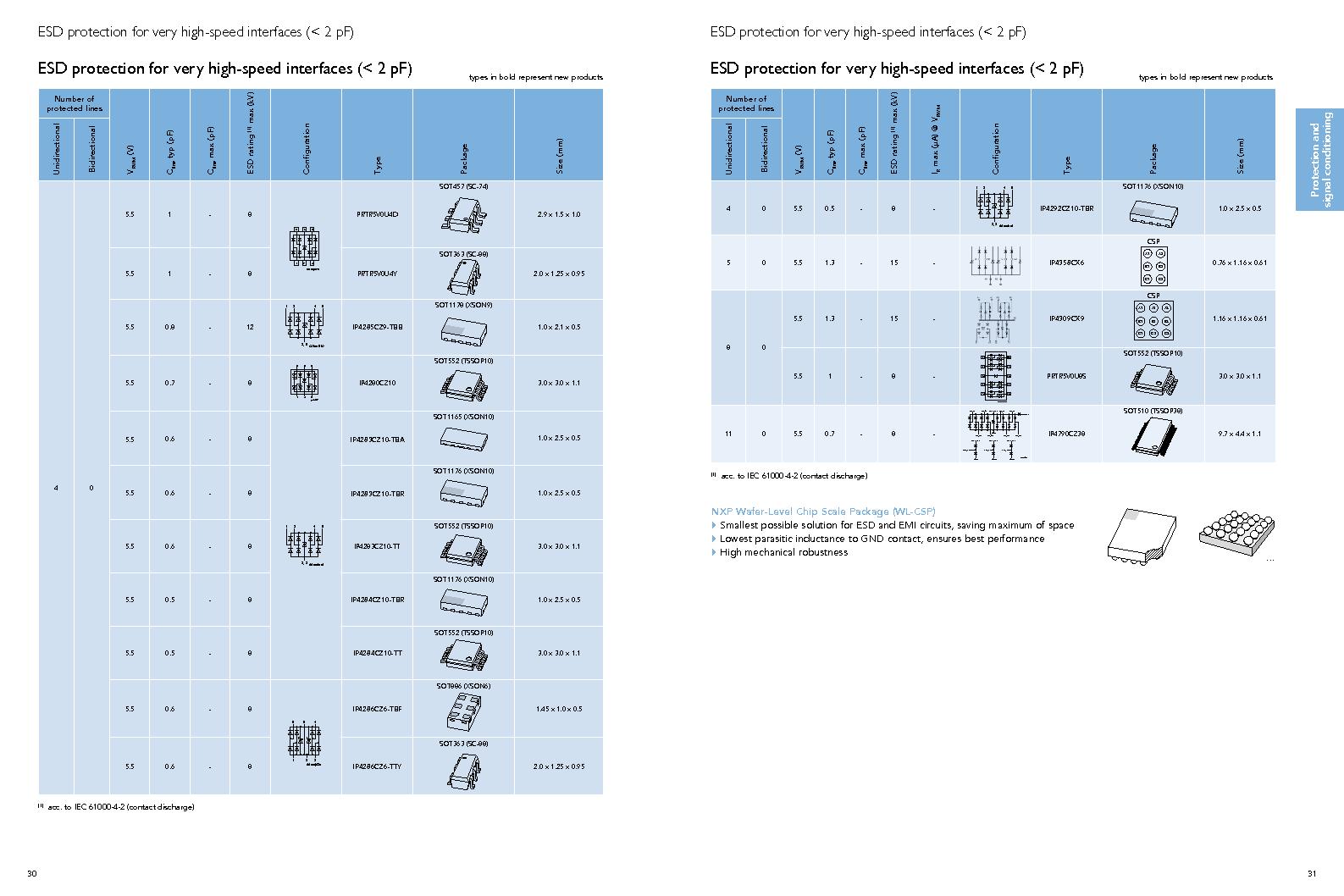 PEMI8QFN/HK,132 ,NXP Semiconductors厂商,IC RC FILTER NETWORK 8CH 16HXSON, PEMI8QFN/HK,132 datasheet预览  第17页