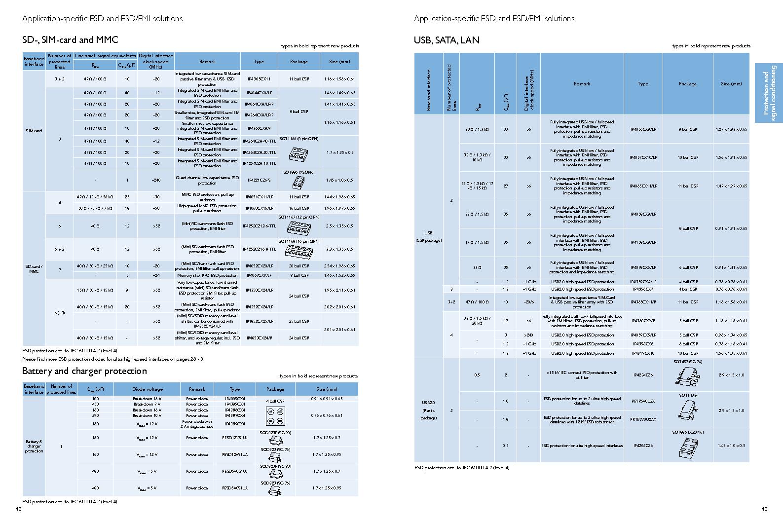 PEMI8QFN/HK,132 ,NXP Semiconductors厂商,IC RC FILTER NETWORK 8CH 16HXSON, PEMI8QFN/HK,132 datasheet预览  第23页