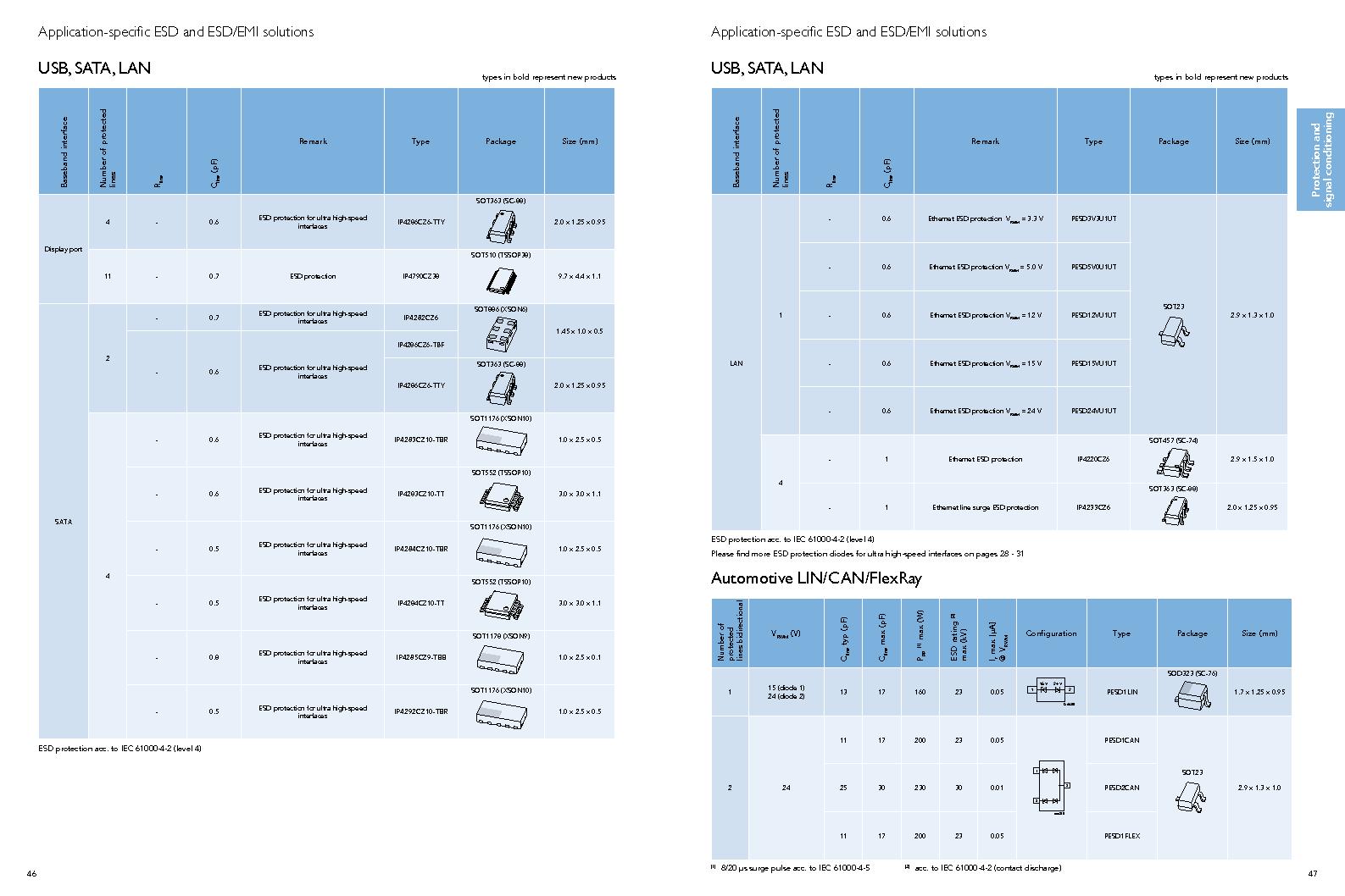 PEMI8QFN/HK,132 ,NXP Semiconductors厂商,IC RC FILTER NETWORK 8CH 16HXSON, PEMI8QFN/HK,132 datasheet预览  第25页
