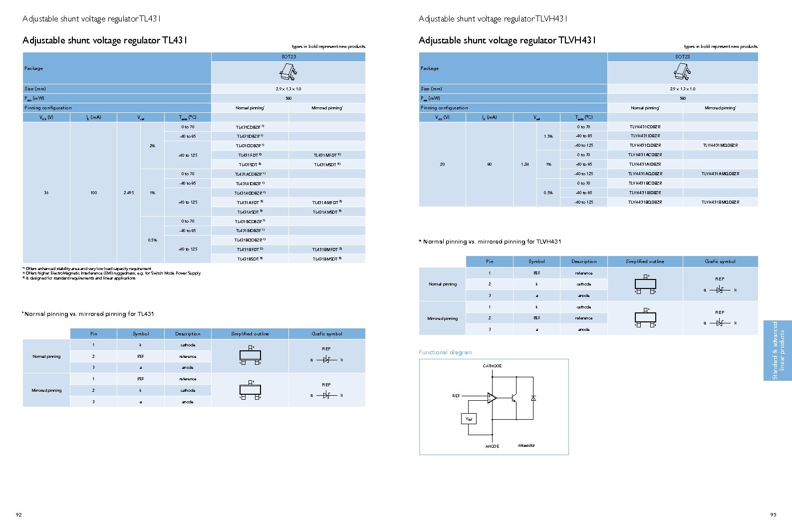 PEMI8QFN/HK,132 ,NXP Semiconductors厂商,IC RC FILTER NETWORK 8CH 16HXSON, PEMI8QFN/HK,132 datasheet预览  第48页