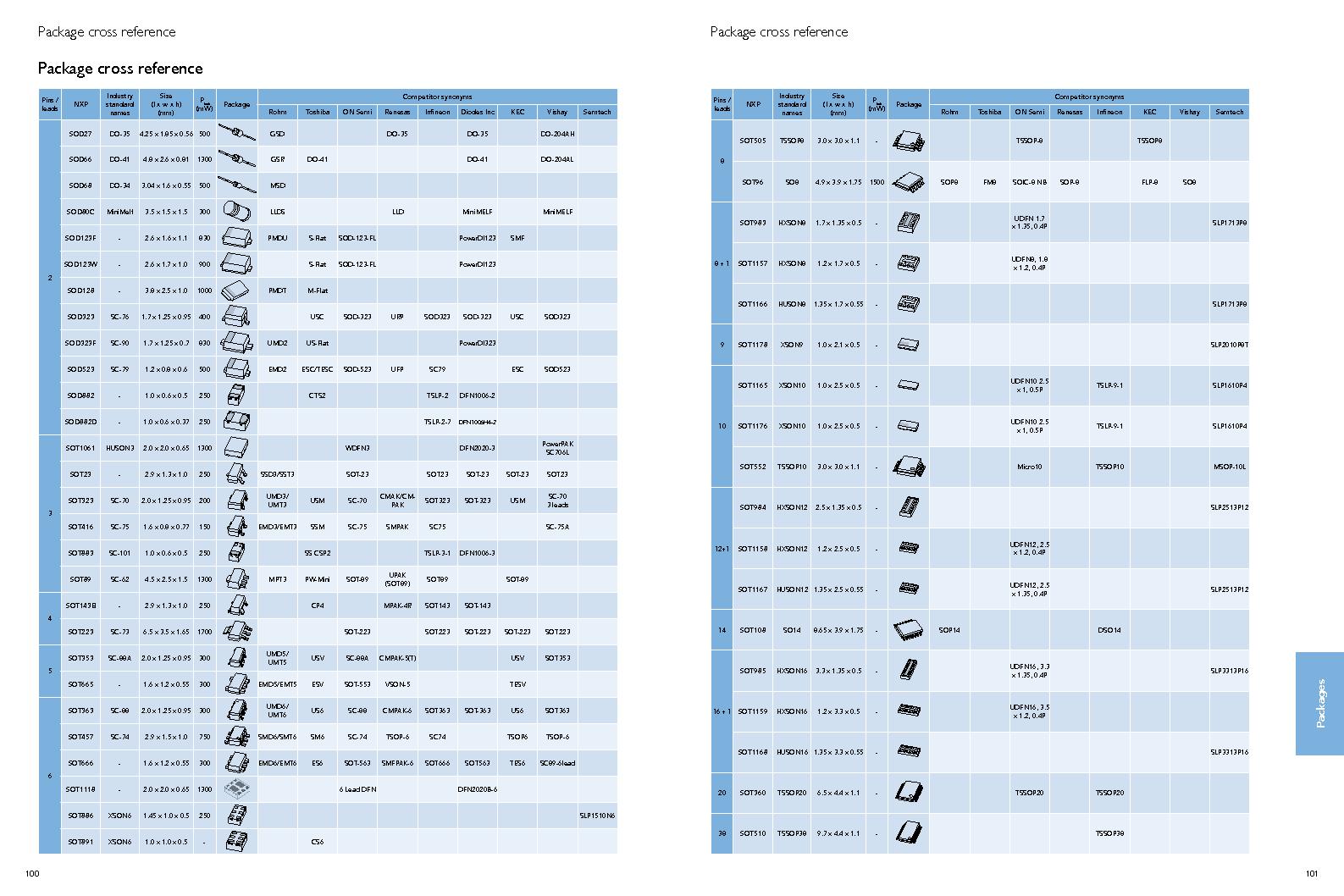 PEMI8QFN/HK,132 ,NXP Semiconductors厂商,IC RC FILTER NETWORK 8CH 16HXSON, PEMI8QFN/HK,132 datasheet预览  第52页