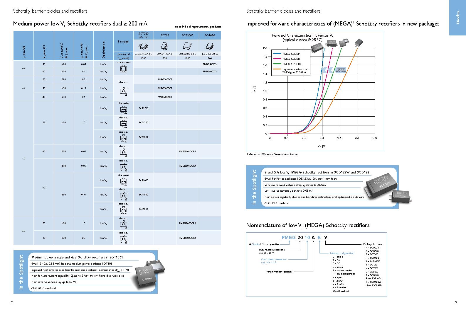 PEMI8QFN/HK,132 ,NXP Semiconductors厂商,IC RC FILTER NETWORK 8CH 16HXSON, PEMI8QFN/HK,132 datasheet预览  第8页