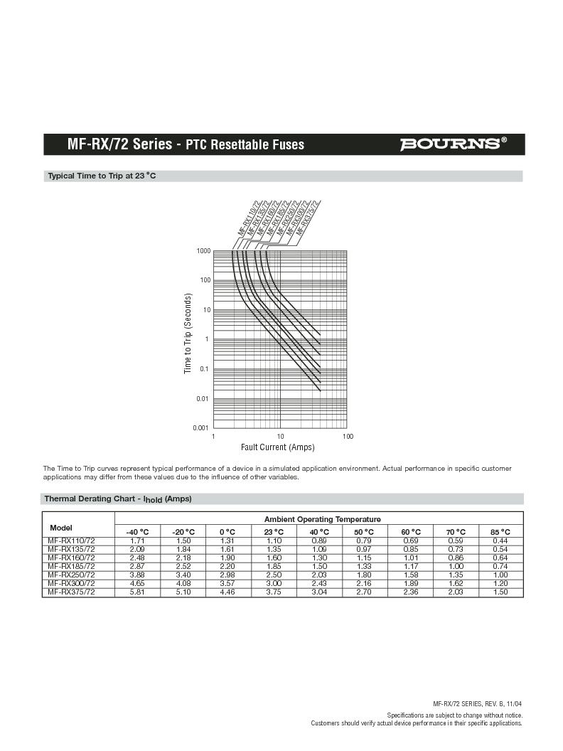 MF-RX185/72-2 ,Bourns Inc厂商,PTC Resettable Fuses 72V 1.85A-HD 40A MAX (R), MF-RX185/72-2 datasheet预览  第3页