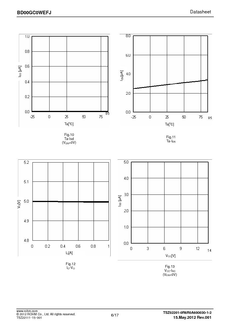 BD00GC0WEFJ-E2 ,Rohm Semiconductor厂商,IC REG LDO ADJ 1A 8-HTSOP, BD00GC0WEFJ-E2 datasheet预览  第6页