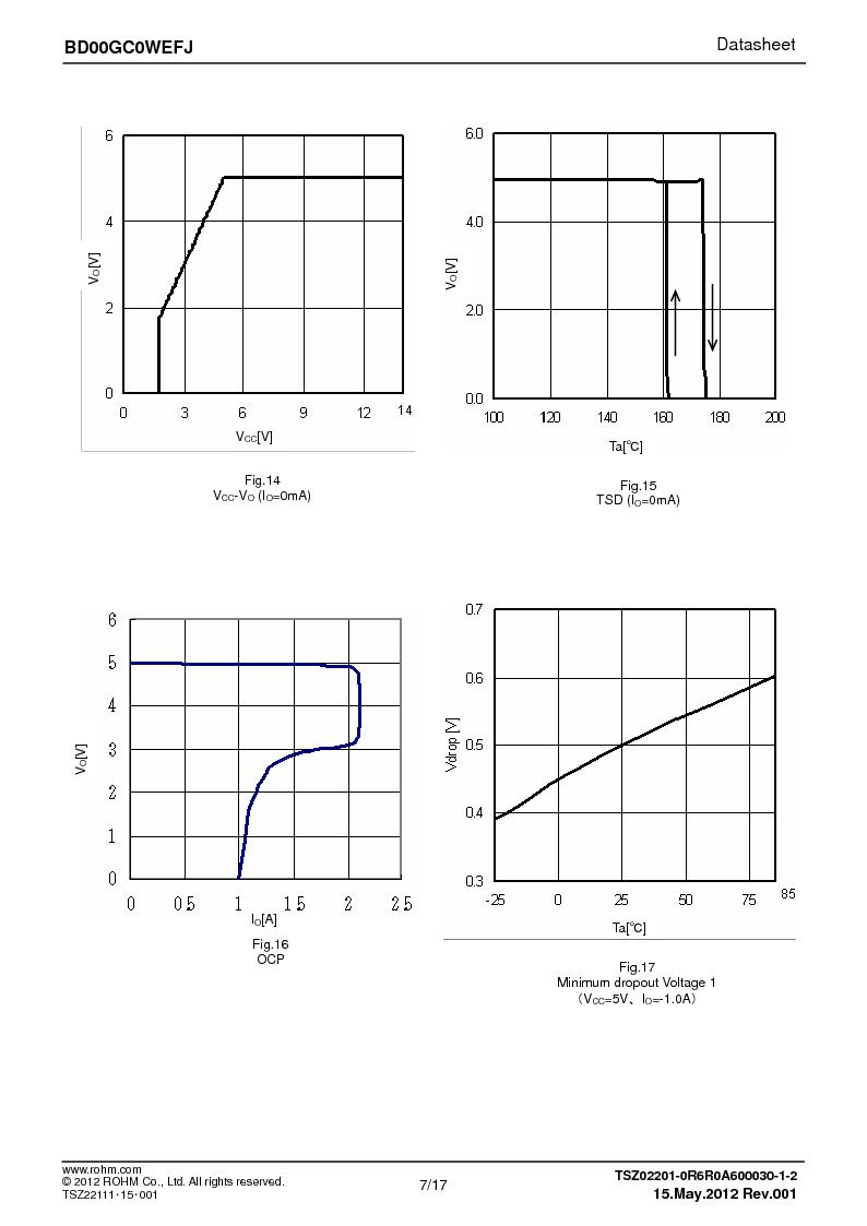 BD00GC0WEFJ-E2 ,Rohm Semiconductor厂商,IC REG LDO ADJ 1A 8-HTSOP, BD00GC0WEFJ-E2 datasheet预览  第7页