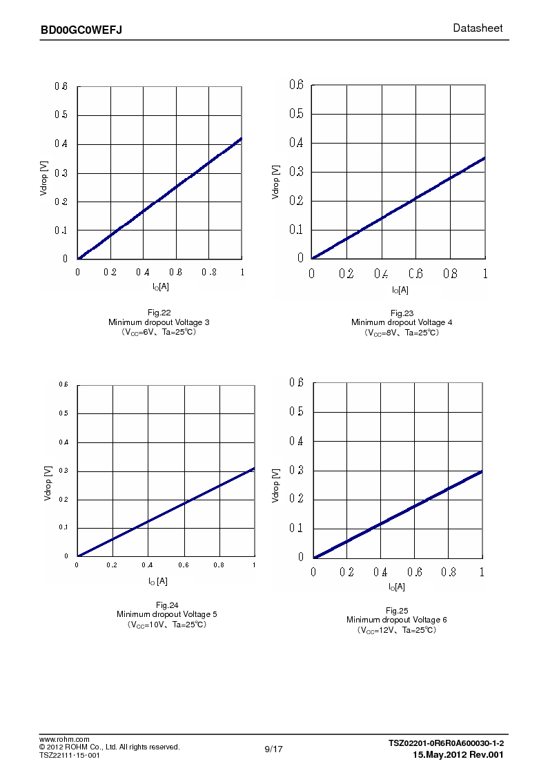 BD00GC0WEFJ-E2 ,Rohm Semiconductor厂商,IC REG LDO ADJ 1A 8-HTSOP, BD00GC0WEFJ-E2 datasheet预览  第9页