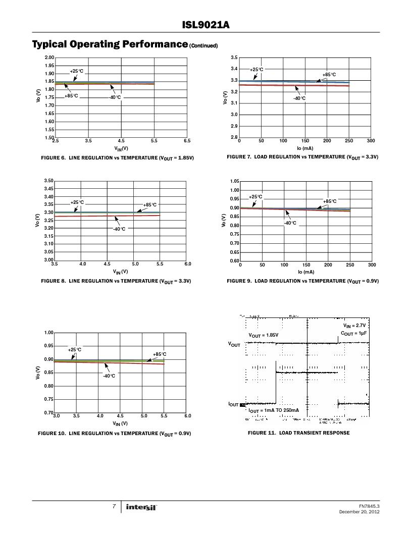 ISL9021AIINZ-T ,Intersil厂商,IC REG LDO 3.3V .25A 4WLCSP, ISL9021AIINZ-T datasheet预览  第7页