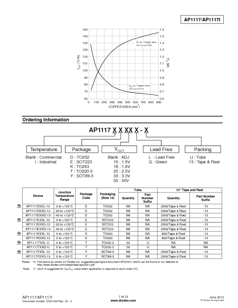 AP1117DL-13 ,Diodes Inc厂商,IC REG LDO ADJ 1A TO-252, AP1117DL-13 datasheet预览  第7页