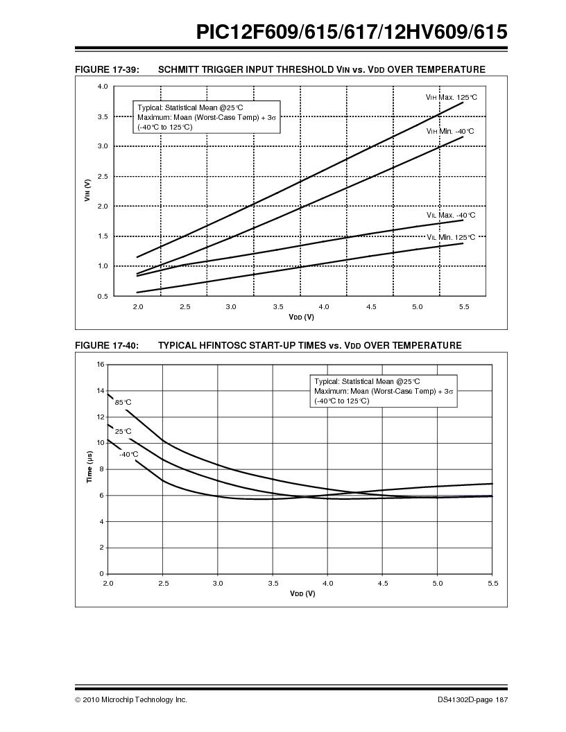 PIC12F609-I/MD ,Microchip Technology厂商,IC PIC MCU FLASH 1KX14 8DFN, PIC12F609-I/MD datasheet预览  第187页