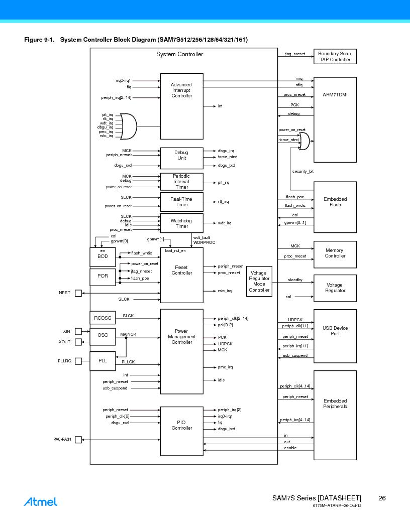 AT91SAM7S128D-AU-999 ,Atmel厂商,IC MCU ARM7 128KB FLASH 64LQFP, AT91SAM7S128D-AU-999 datasheet预览  第26页