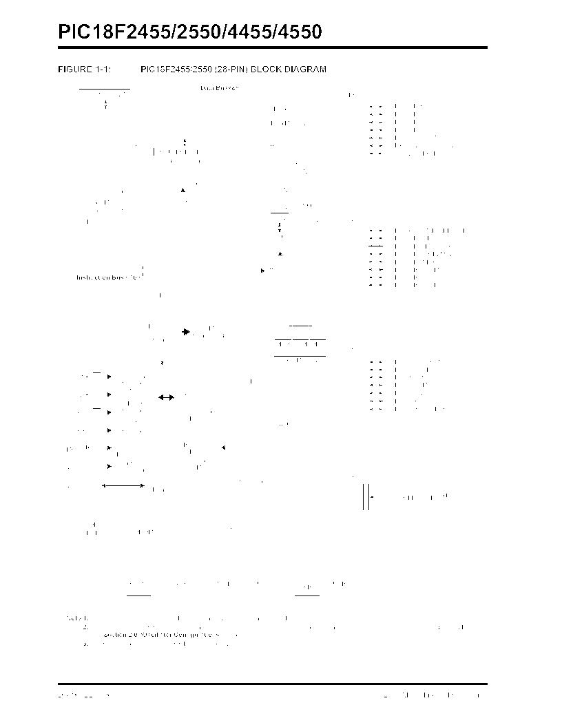 PIC18F2550-I/SP ,Microchip Technology厂商,IC PIC MCU FLASH 16KX16 28SDIP, PIC18F2550-I/SP datasheet预览  第12页