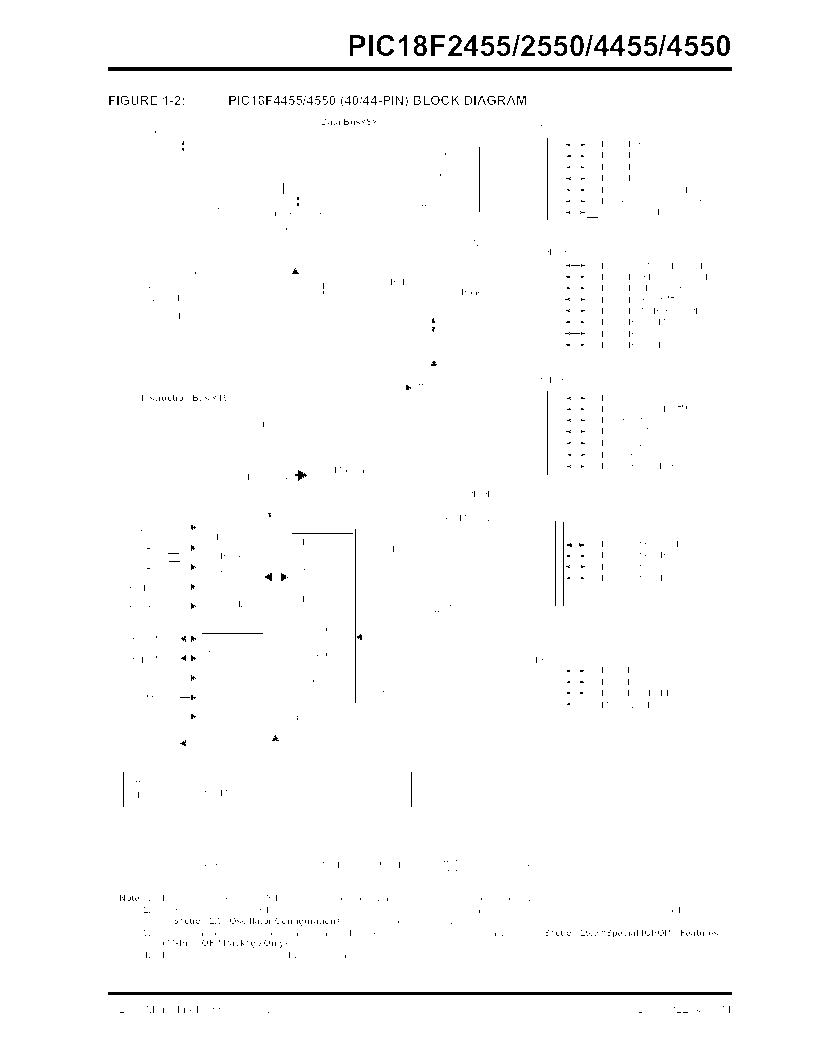 PIC18F2550-I/SP ,Microchip Technology厂商,IC PIC MCU FLASH 16KX16 28SDIP, PIC18F2550-I/SP datasheet预览  第13页