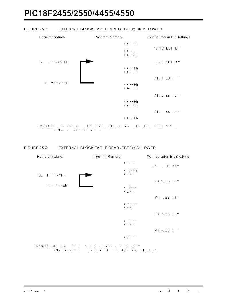 PIC18F2550-I/SP ,Microchip Technology厂商,IC PIC MCU FLASH 16KX16 28SDIP, PIC18F2550-I/SP datasheet预览  第312页