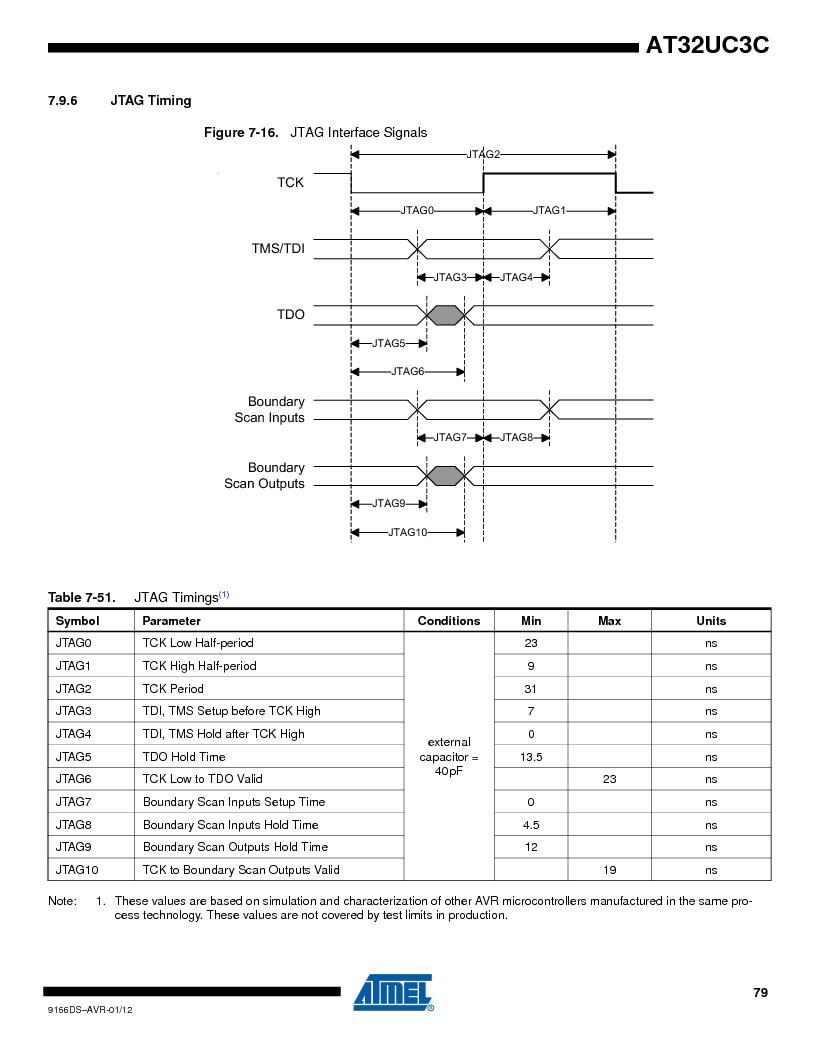 AT32UC3C1512C-AZT ,Atmel厂商,IC MCU 32BIT 512KB FLASH 100TQFP, AT32UC3C1512C-AZT datasheet预览  第79页
