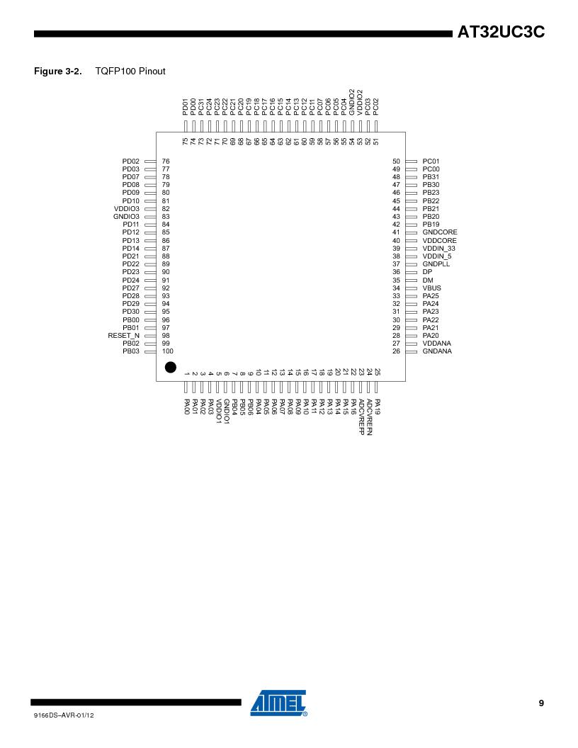 AT32UC3C1512C-AZT ,Atmel厂商,IC MCU 32BIT 512KB FLASH 100TQFP, AT32UC3C1512C-AZT datasheet预览  第9页