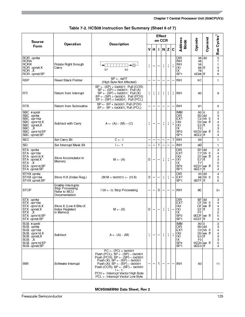 MC9S08AW16MFDE ,Freescale Semiconductor厂商,IC MCU 8BIT 16K FLASH 48-QFN, MC9S08AW16MFDE datasheet预览  第125页