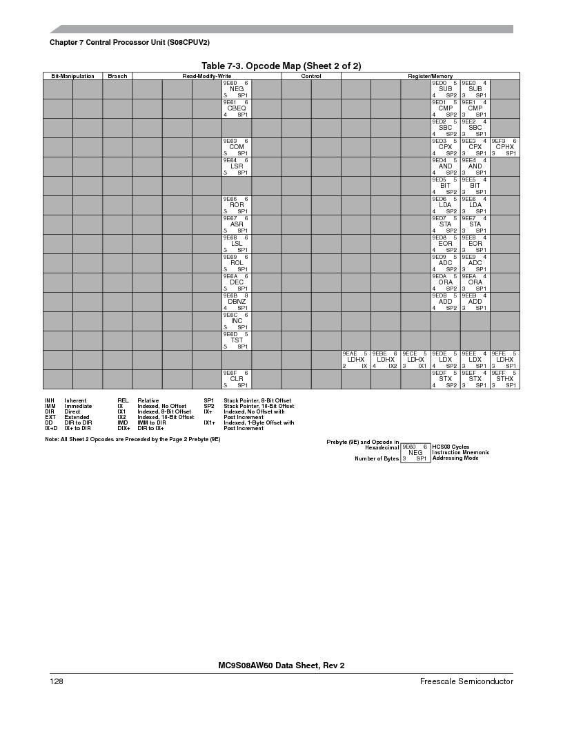 MC9S08AW16MFDE ,Freescale Semiconductor厂商,IC MCU 8BIT 16K FLASH 48-QFN, MC9S08AW16MFDE datasheet预览  第128页