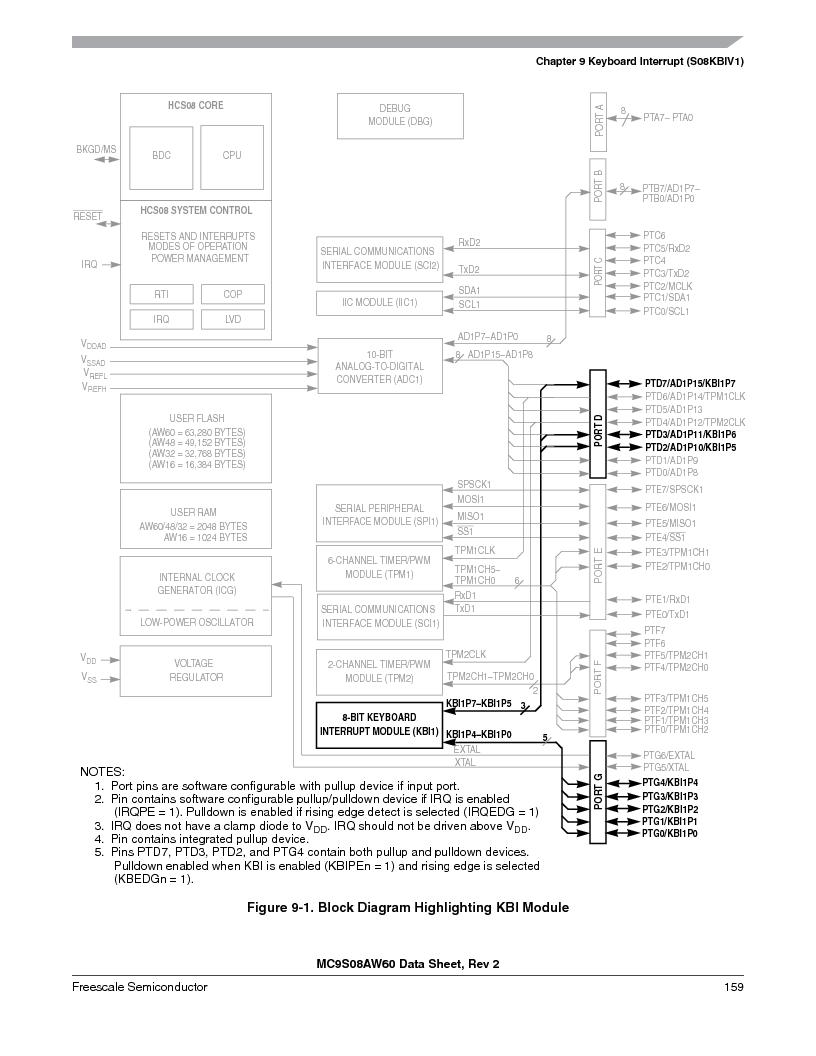MC9S08AW16MFDE ,Freescale Semiconductor厂商,IC MCU 8BIT 16K FLASH 48-QFN, MC9S08AW16MFDE datasheet预览  第159页