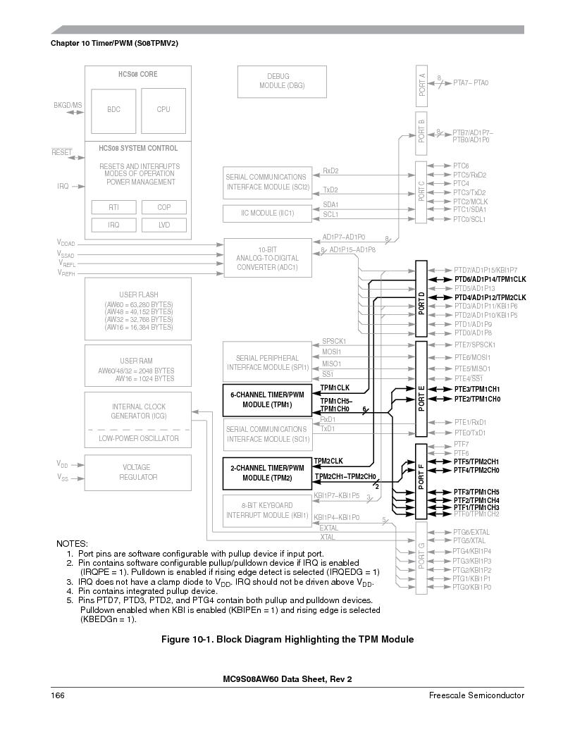 MC9S08AW16MFDE ,Freescale Semiconductor厂商,IC MCU 8BIT 16K FLASH 48-QFN, MC9S08AW16MFDE datasheet预览  第166页