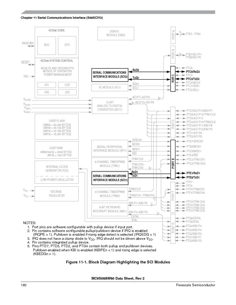 MC9S08AW16MFDE ,Freescale Semiconductor厂商,IC MCU 8BIT 16K FLASH 48-QFN, MC9S08AW16MFDE datasheet预览  第182页