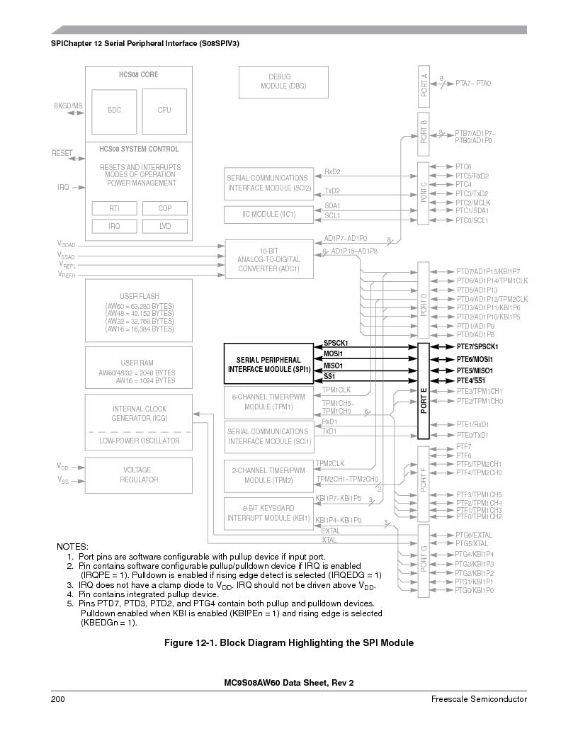 MC9S08AW16MFDE ,Freescale Semiconductor厂商,IC MCU 8BIT 16K FLASH 48-QFN, MC9S08AW16MFDE datasheet预览  第200页