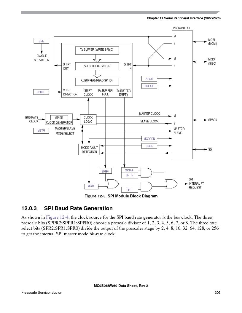 MC9S08AW16MFDE ,Freescale Semiconductor厂商,IC MCU 8BIT 16K FLASH 48-QFN, MC9S08AW16MFDE datasheet预览  第203页