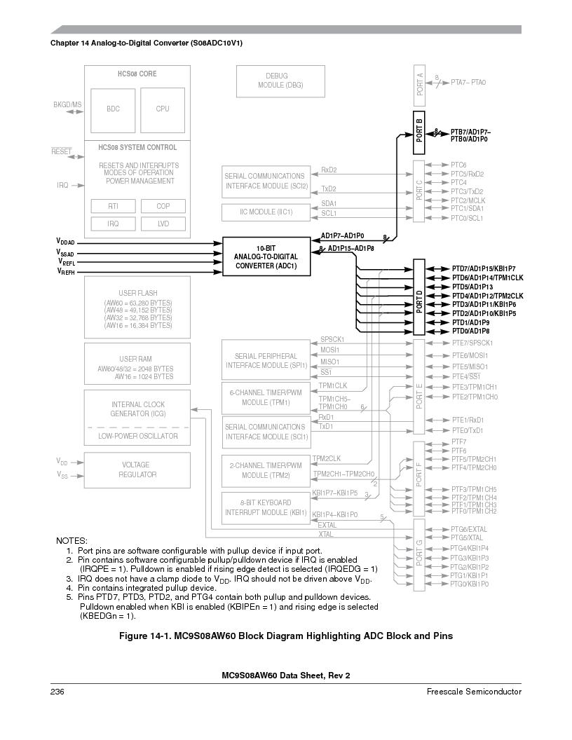 MC9S08AW16MFDE ,Freescale Semiconductor厂商,IC MCU 8BIT 16K FLASH 48-QFN, MC9S08AW16MFDE datasheet预览  第236页
