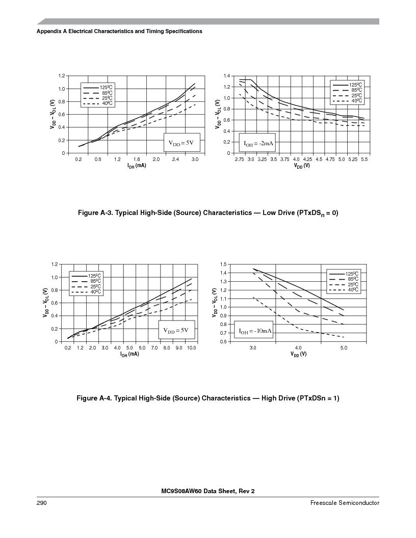MC9S08AW16MFDE ,Freescale Semiconductor厂商,IC MCU 8BIT 16K FLASH 48-QFN, MC9S08AW16MFDE datasheet预览  第290页