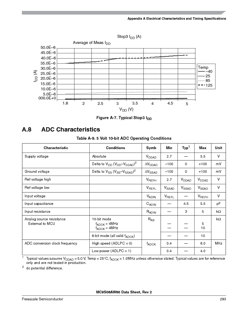 MC9S08AW16MFDE ,Freescale Semiconductor厂商,IC MCU 8BIT 16K FLASH 48-QFN, MC9S08AW16MFDE datasheet预览  第293页