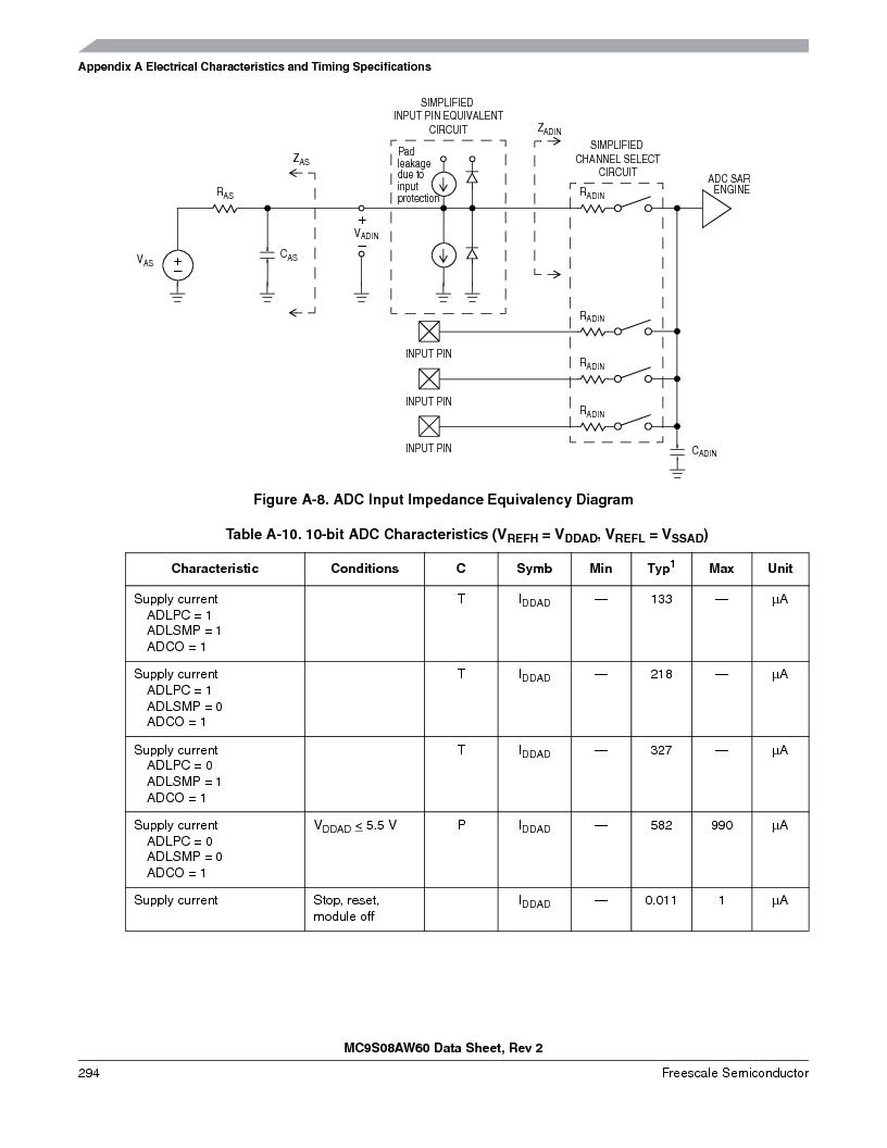 MC9S08AW16MFDE ,Freescale Semiconductor厂商,IC MCU 8BIT 16K FLASH 48-QFN, MC9S08AW16MFDE datasheet预览  第294页